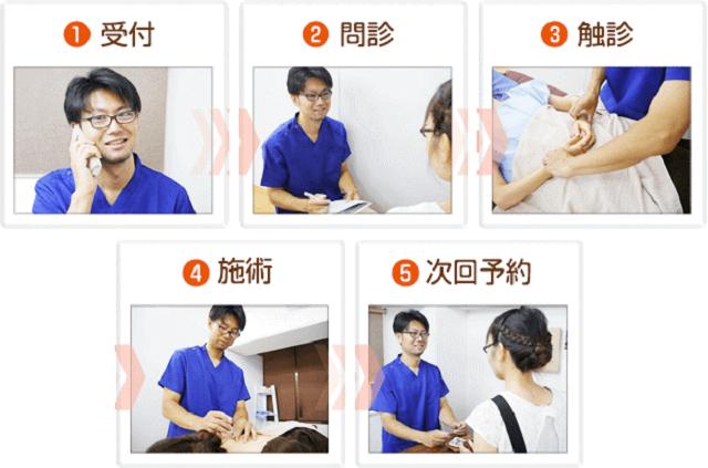 鍼灸施術の流れ画像