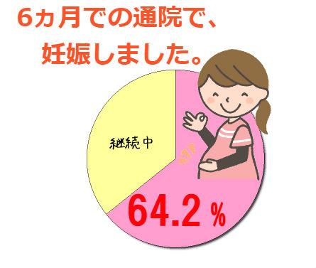 妊娠率グラフ