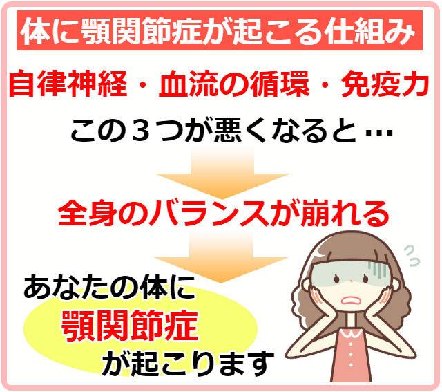 顎関節症の仕組み