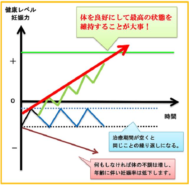 3ステージ