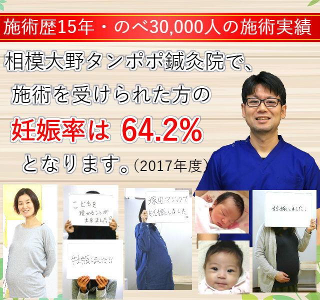 相模大野タンポポ鍼灸院の妊娠率は64.2%となります。