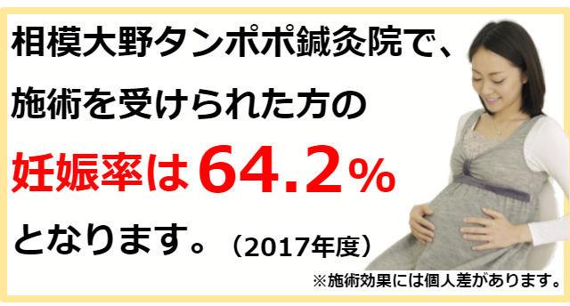 相模大野タンポポ鍼灸院の妊娠率64.2%