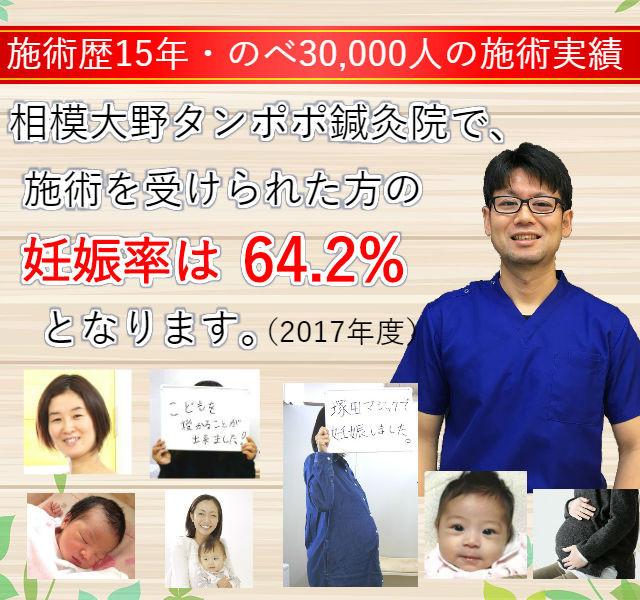 相模大野タンポポ鍼灸院の妊娠率は64.2%です。